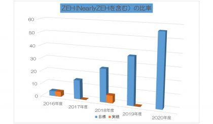 2019年度のZEH実績報告